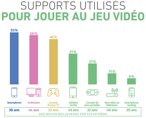 supports-preference-jeux-vvideo-console-smartphone